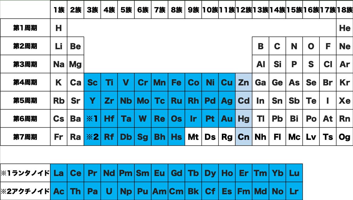 遷移金属 元素 記号 周期表 化学 原子