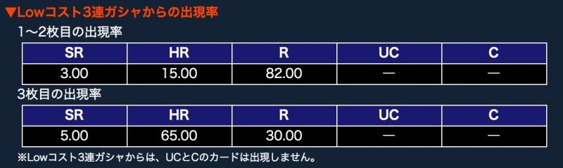 Lowコスト3連ガシャ 確率