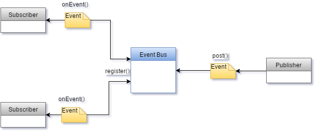 EventBus diagram