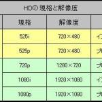 【解像度】意外と知らない?1080iと1080pの違いについて【モニタ】