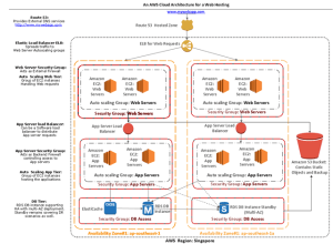 Technical Architecting: A quick AWS Architecture Design for a Web based Software solutions