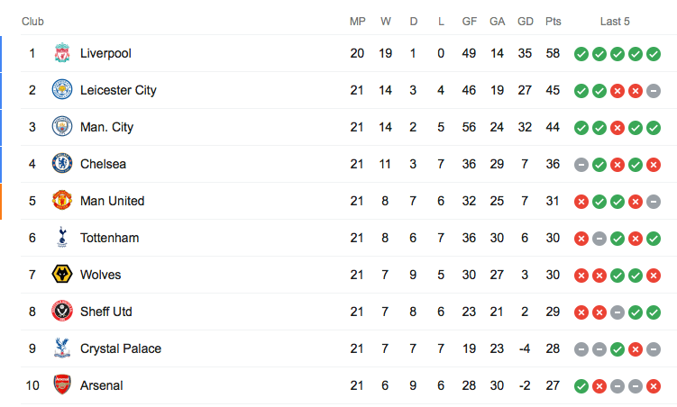 PL Table - tophalf - 1/10/2020