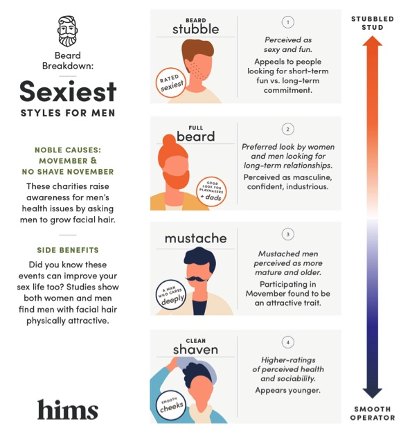 hims Beard Breakdown - Sexiest Styles for Men