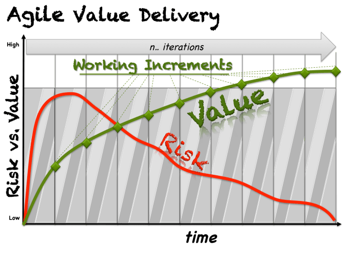 Agile Value Delivery (general)