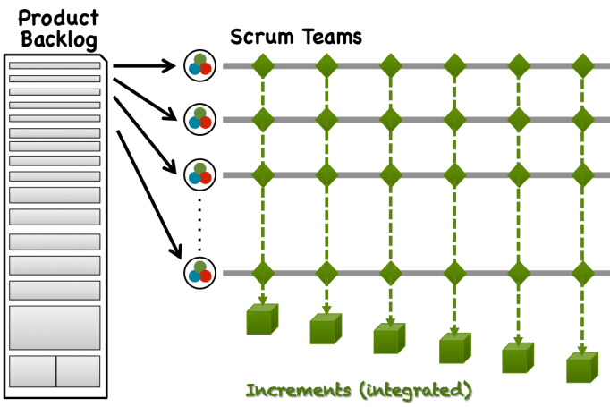 Scaled Scrum - Multiple Scrum Teams