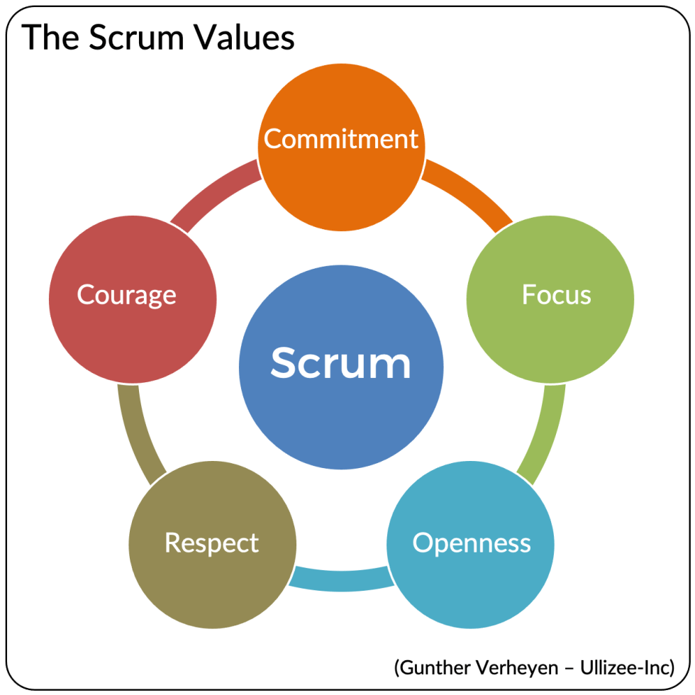 There S Value In The Scrum Values Ullizee Inc