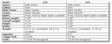Comparable Specifications for the G26 and G43