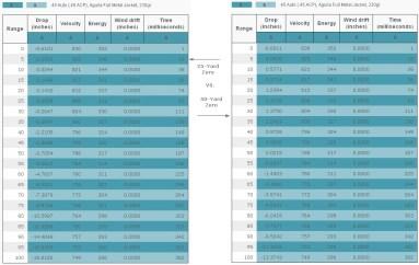 25-Yard vs. 50-Yard Comparison