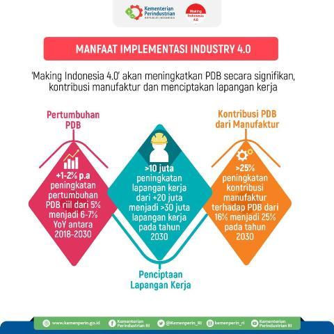 INDONESIA INDUSTRIAL SUMMIT 2019, TONGGAK PERJALANAN SATU TAHUN MAKING INDONESIA 4.0
