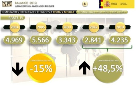 Datos: Ministerio del Interior