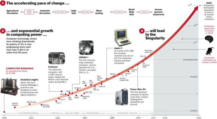 Singularity - Tekillik Günleri Hızla Yaklaşıyor