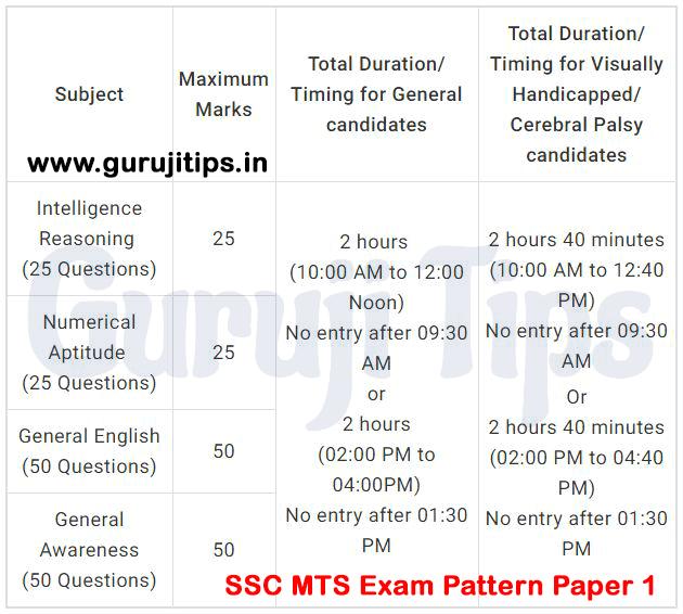 SSC MTS Exam Pattern Paper 1