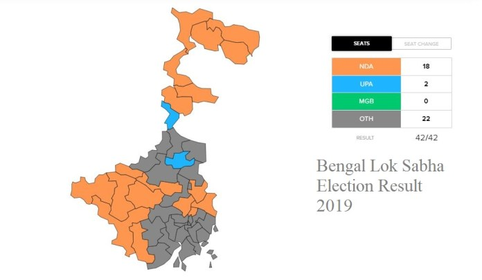 Bengal Lok Sabha Election Result 2019