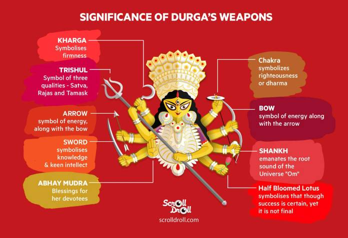Significance of Durgas Wepons