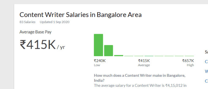 average content writer salary in India