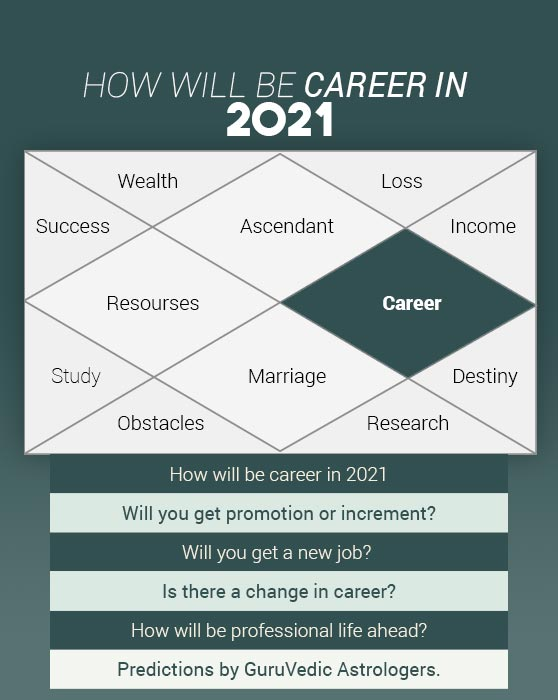 How will be career in 2021? Career Predictions by GuruVedic