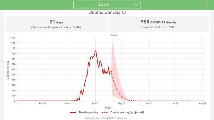 Predicción de muertes diarias por Coronavirus en España