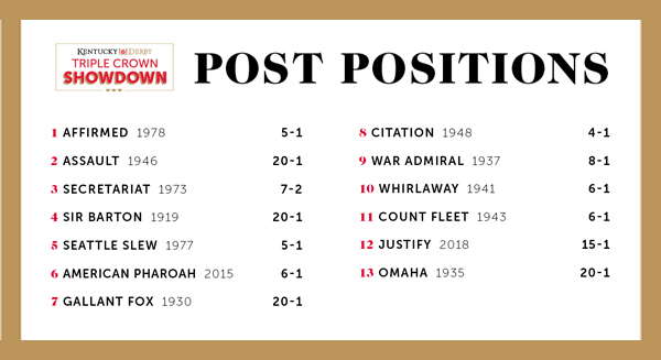 Post positions in the Churchill Downs Virtual Race
