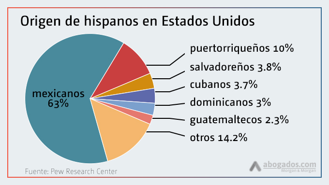 Origen de los latinos en EE.UU