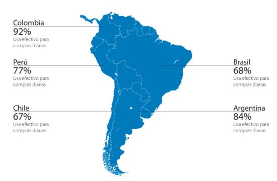 Finanzas en América Latina