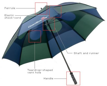 Gustbuster Golf umbrella demo