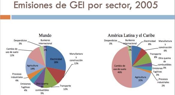 Emisiones de GEI por sector 2005 (Cortesía: cepal.org)