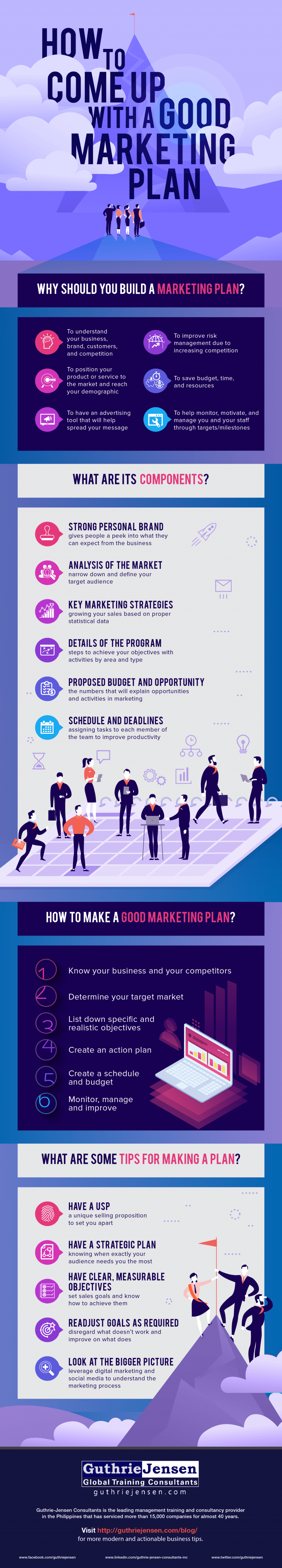 How to Build Better Marketing Plans