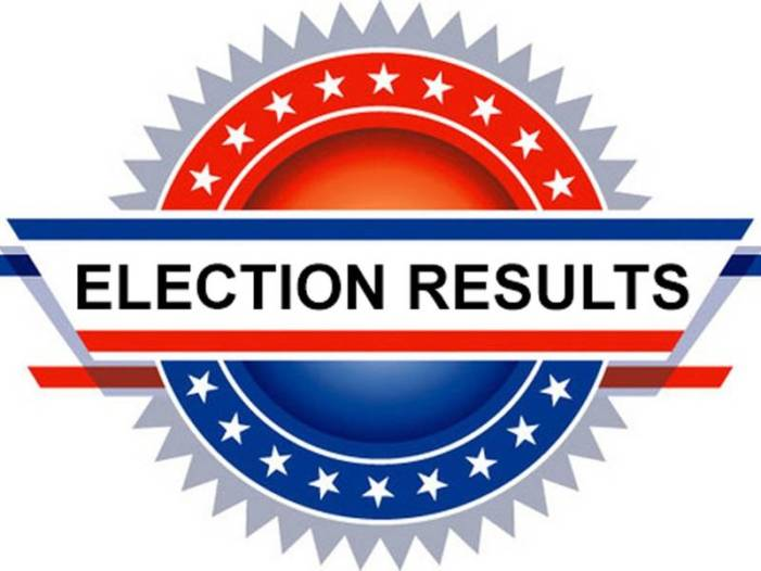 Mize, Hall and Thomas win primaries; Goodman, Sharpton headed to a runoff