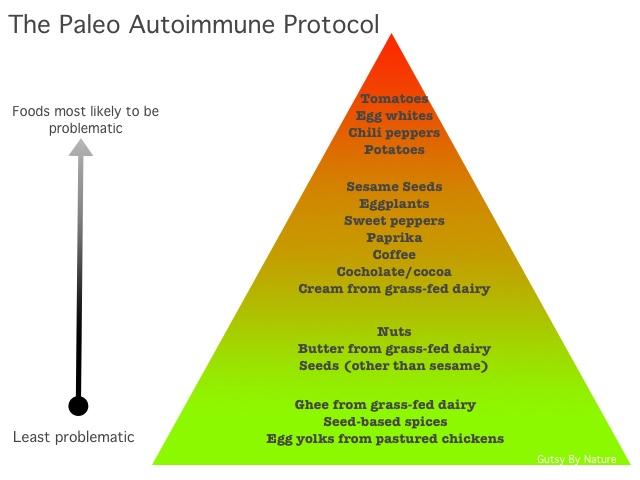 Update: 60 Days on Autoimmune Paleo Protocol for Crohn's