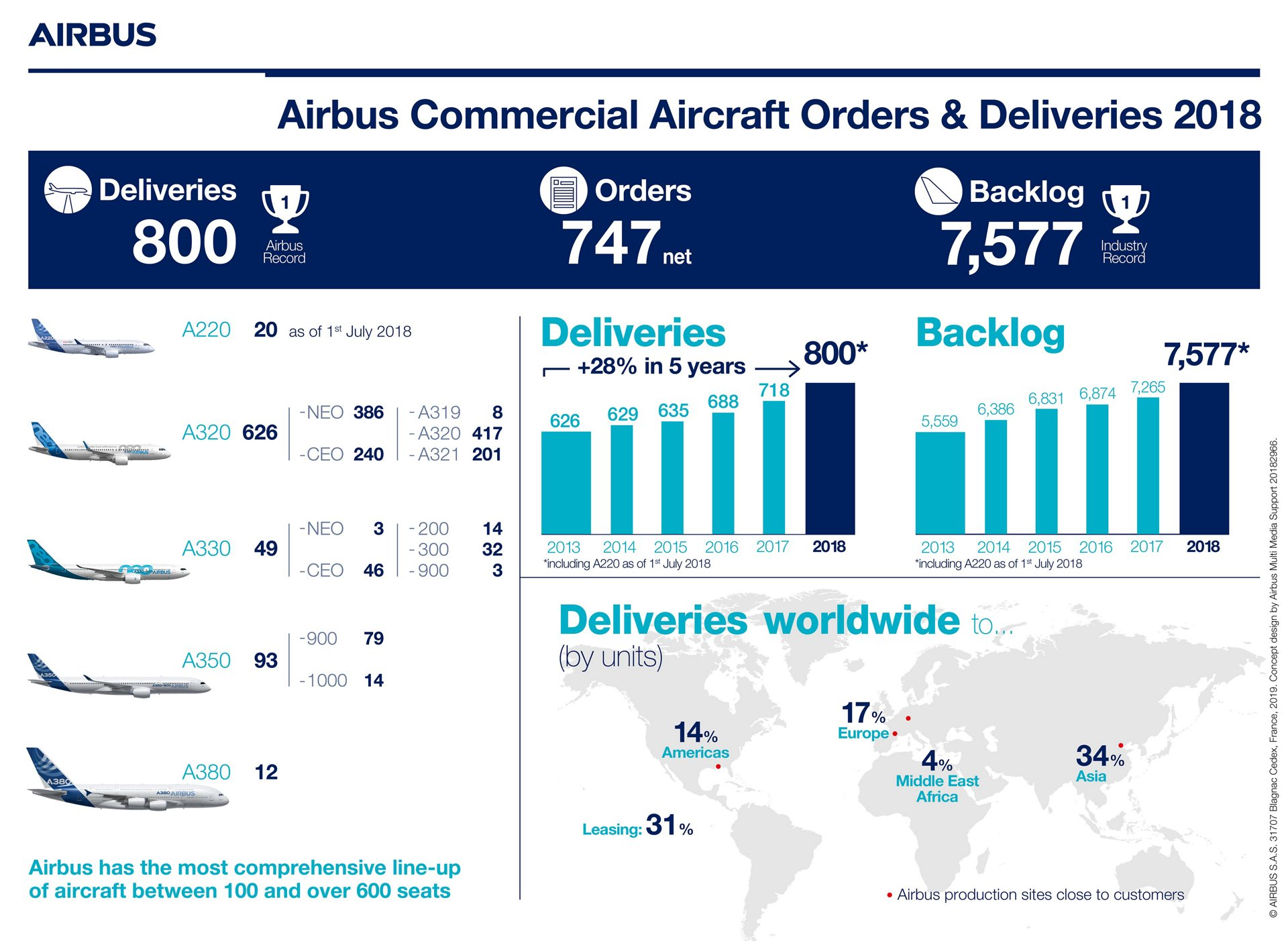 Airbus 2018 deliveries