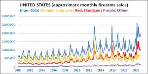 Gun Sales up 65 Percent in October