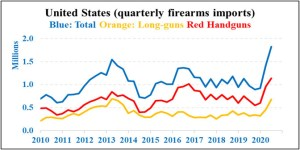 U.S. firearms imports boom in 2020