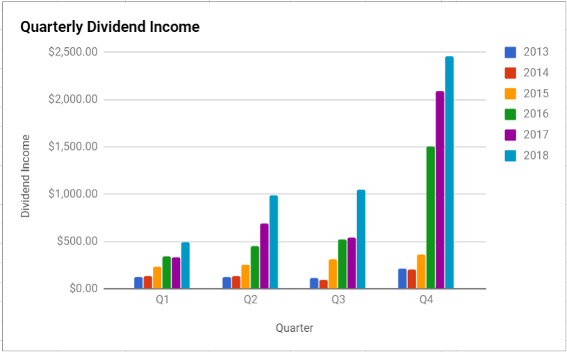 Dividend Report