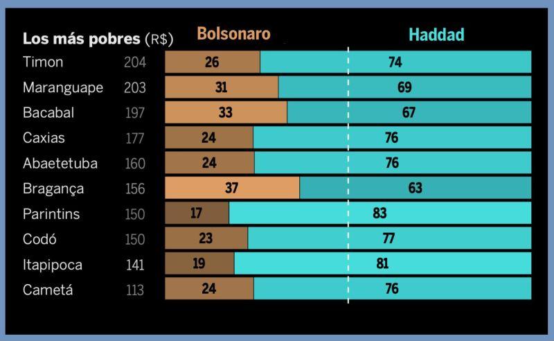 20181102,Bolsonaro triunfa en los municipios blancos y más ricos, Bolsonaro, Brasil, Ricos y blancos