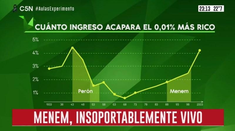 Menem gobernó un país para los más ricos, Facundo Alvaredo, Thomas Piketty, Alejandro Bercovich, Brotes verdes, febrero de 2021,