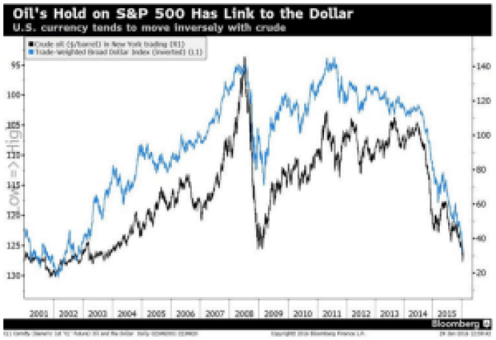 Oil and US Dollar Link