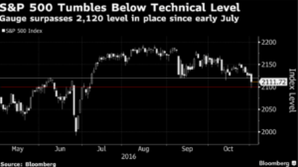 sp-tumbles-below-technical-level