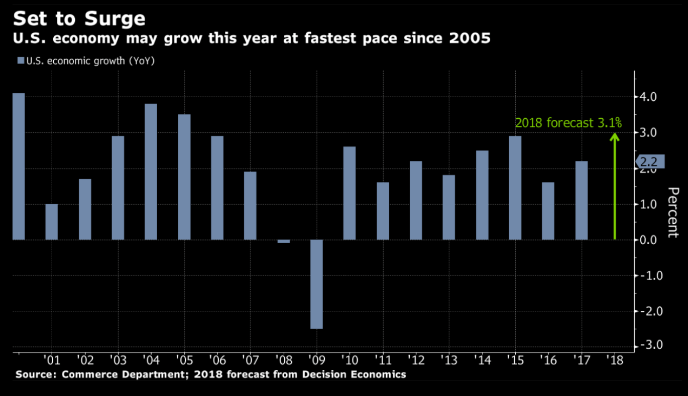 GDP Growth - Economic Growth on Pace for Best Year since 2005