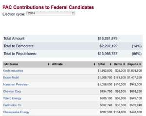 Oil PACS to GOP