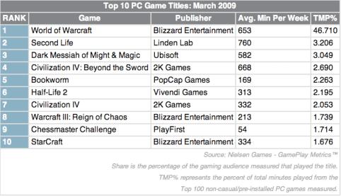 Nielsen Games - GamePlay Metrics™