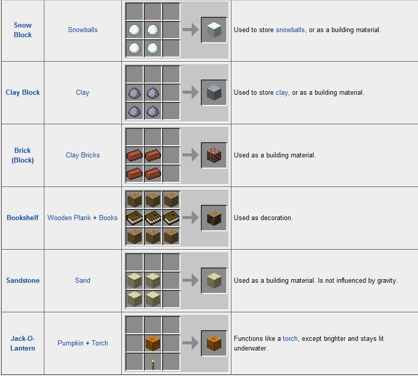 Guide Cauldron Minecraft Crafting