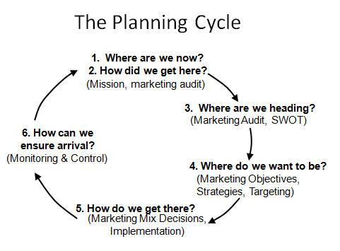 benefits of a marketing plan for Managers may develop a variety of plans ( business plan, marketing plan, etc) during the planning process perhaps the most important benefit of developing business and marketing plans is the nature of the planning process itself.