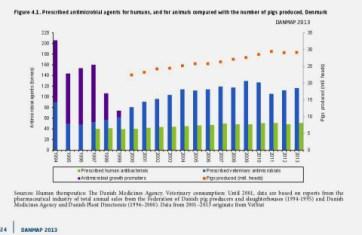 Antibiotiakforbrug 1994-2013