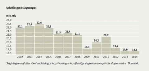 Slagtninger 2002-2014