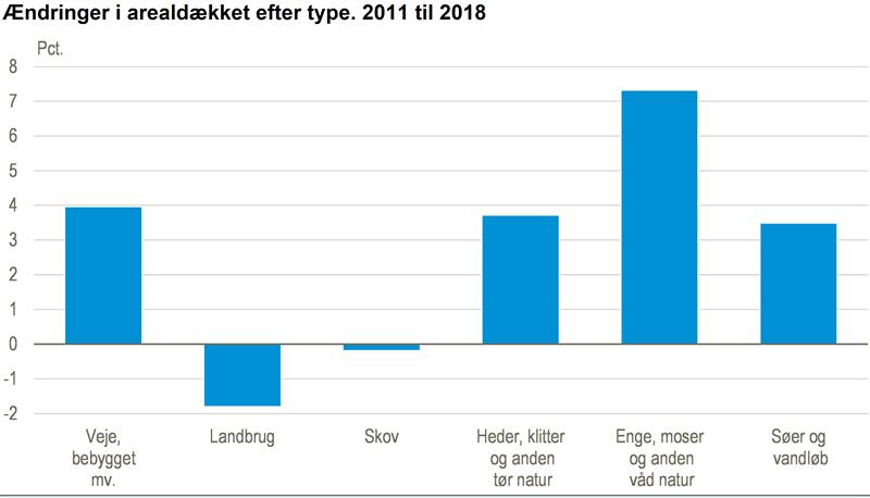Ændringer i arealdækket efter type. 2011 til 2018
