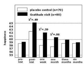 Gratitude visit chart