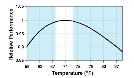 What's theOptimal Temperature for Productivity?