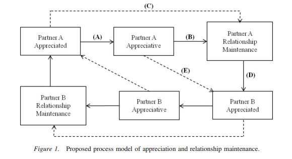 Appreciation model