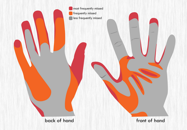 How to wash your hands diagram