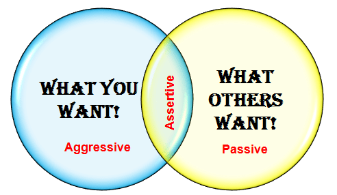 Image result for being assertive